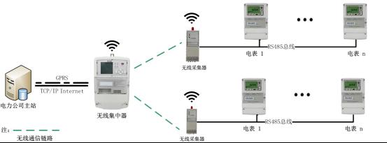 无线智能抄表系统--某电表厂